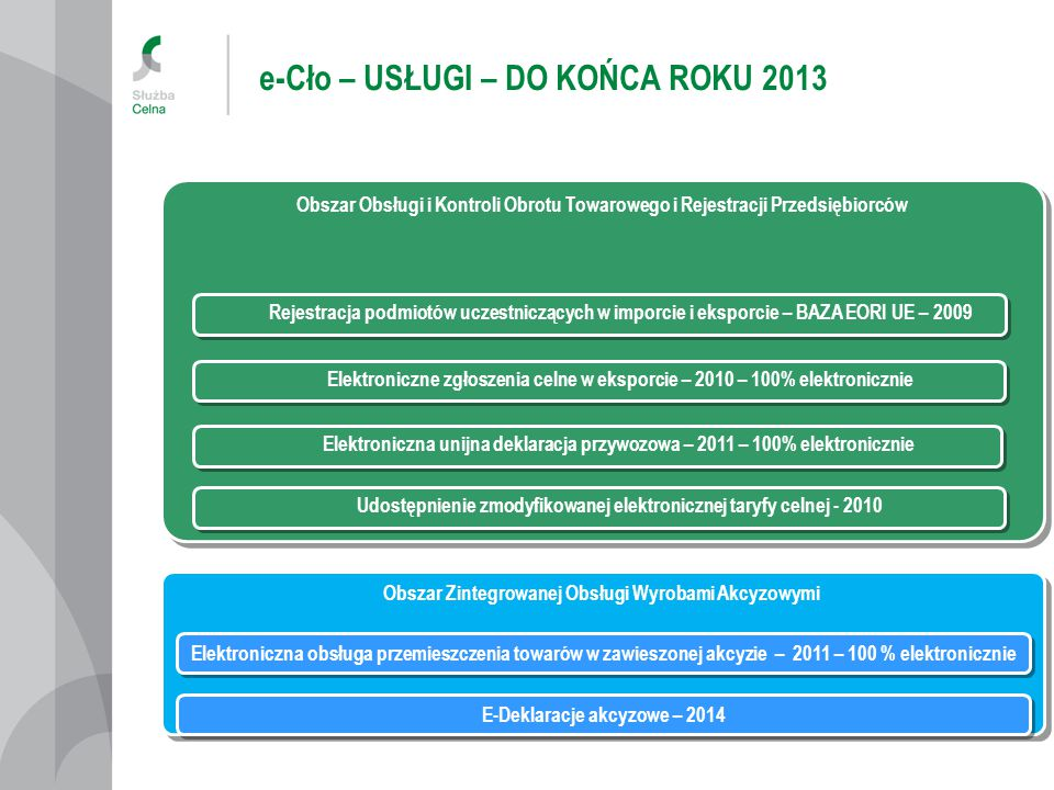 e-Cło – USŁUGI – DO KOŃCA ROKU 2013