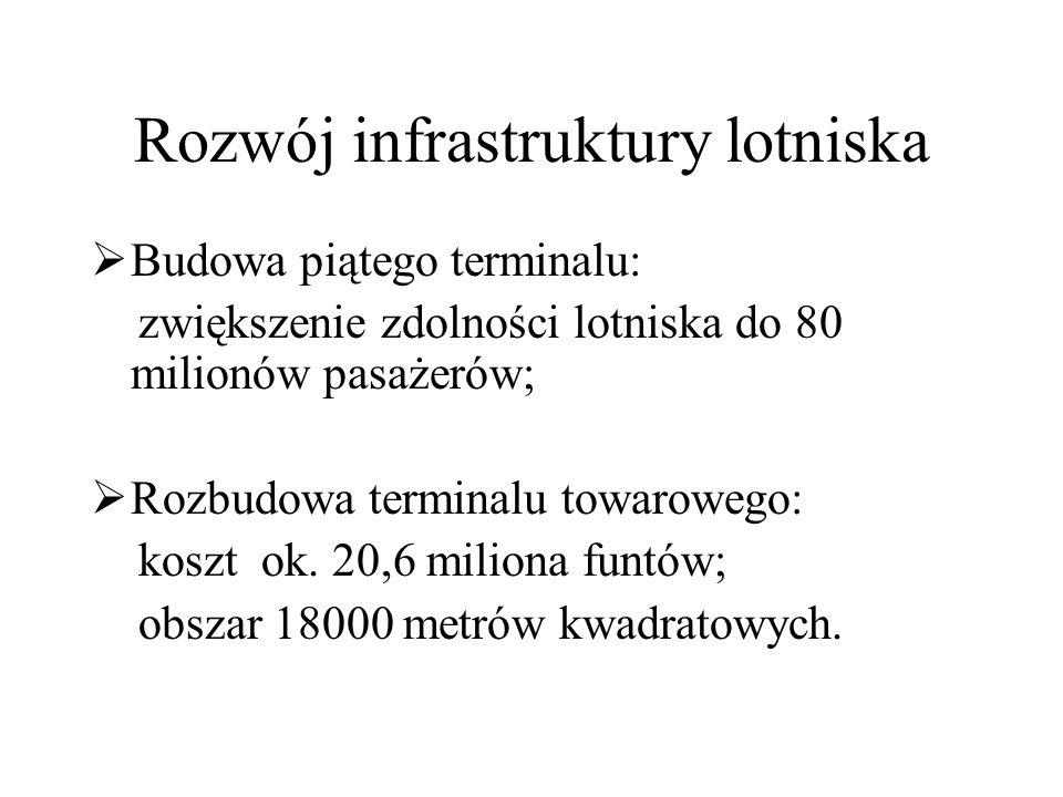 Rozwój infrastruktury lotniska