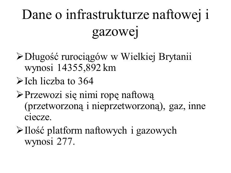 Dane o infrastrukturze naftowej i gazowej