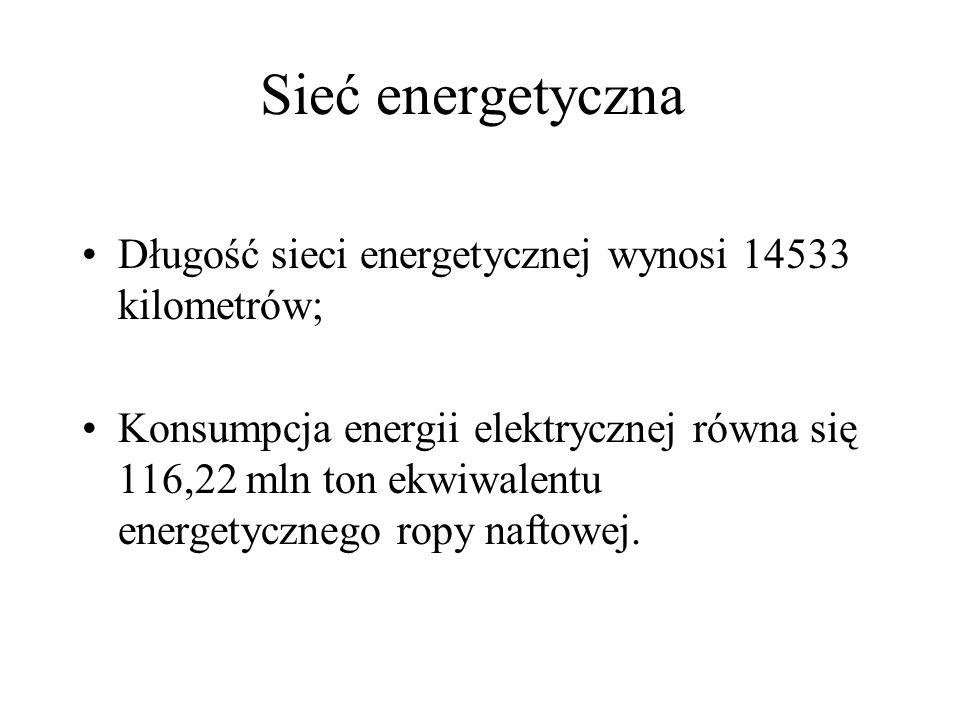 Sieć energetyczna Długość sieci energetycznej wynosi 14533 kilometrów;