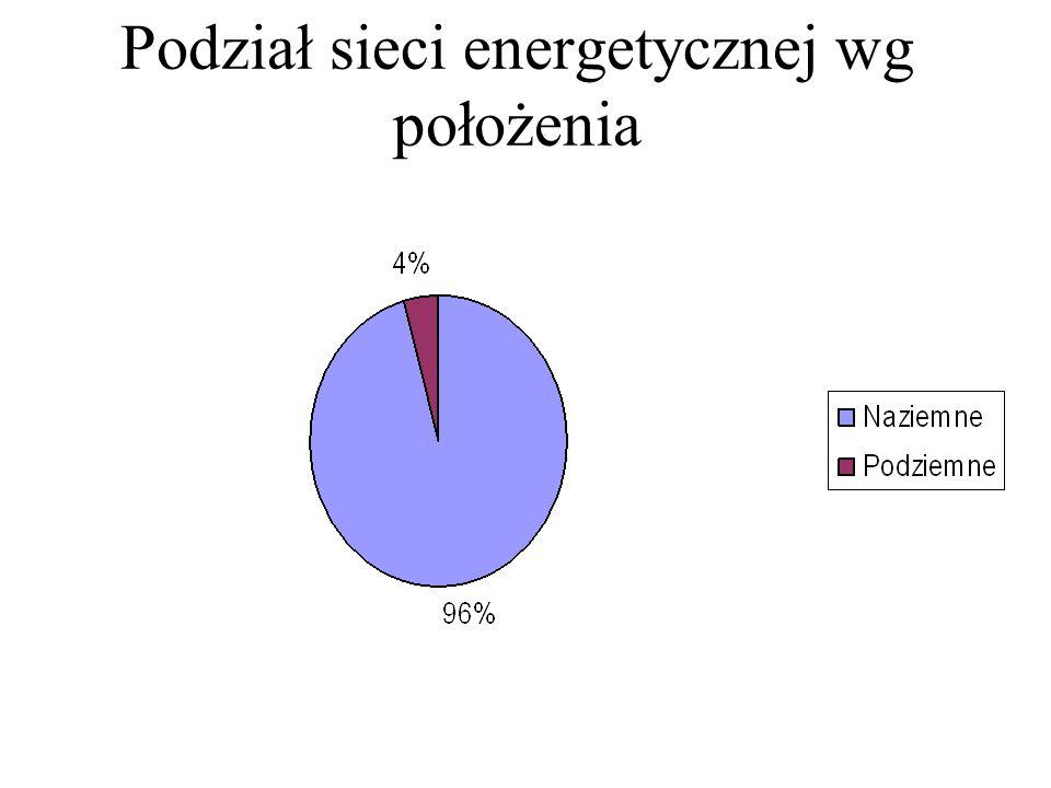 Podział sieci energetycznej wg położenia