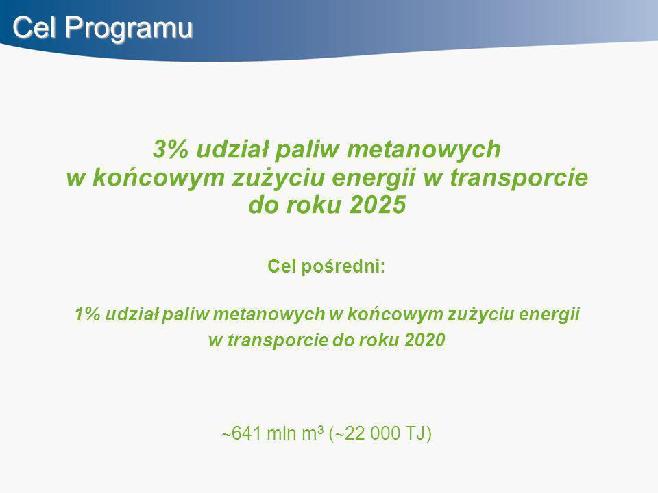 Cel Programu 3% udział paliw metanowych w końcowym zużyciu energii w transporcie do roku 2025. Cel pośredni: