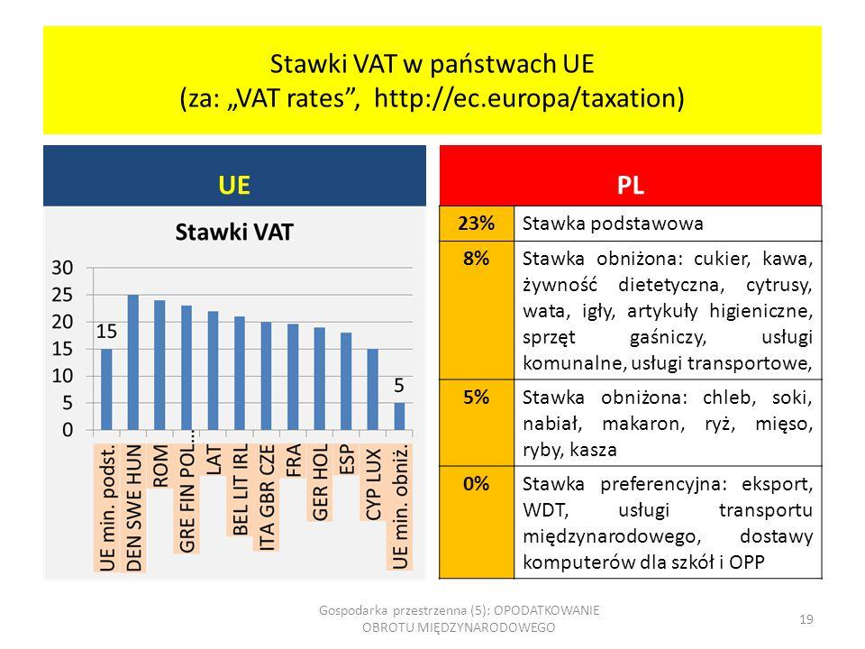 """Stawki VAT w państwach UE (za: """"VAT rates , http://ec.europa/taxation)"""
