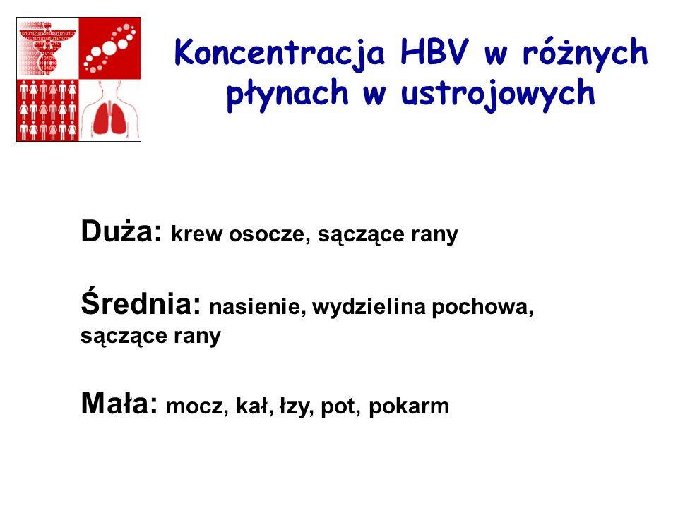 Koncentracja HBV w różnych płynach w ustrojowych