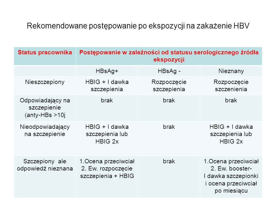 Rekomendowane postępowanie po ekspozycji na zakażenie HBV