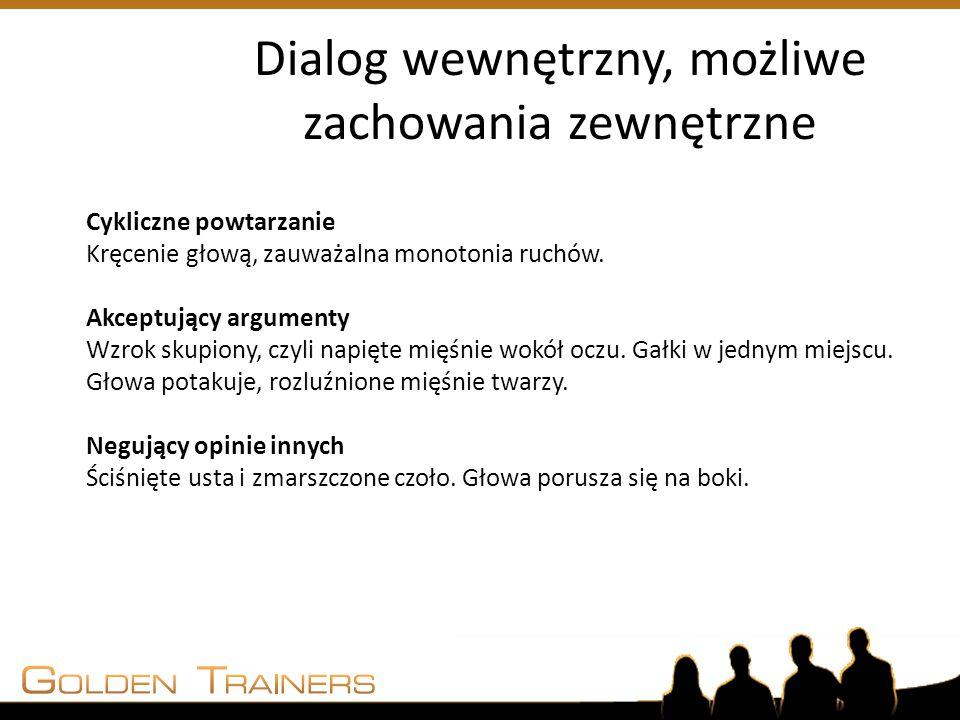 Dialog wewnętrzny, możliwe zachowania zewnętrzne