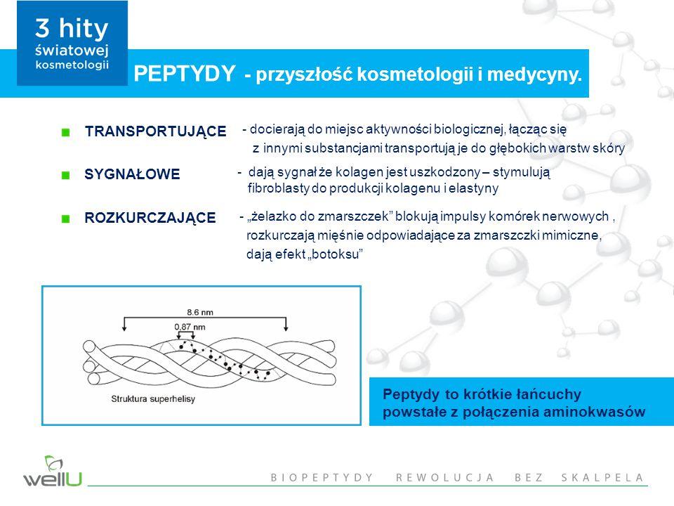 PEPTYDY - przyszłość kosmetologii i medycyny.