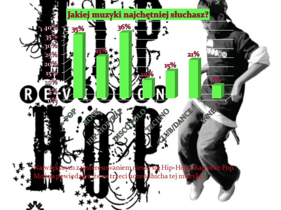 Największym zainteresowaniem cieszy się Hip-Hop i Rap oraz Pop