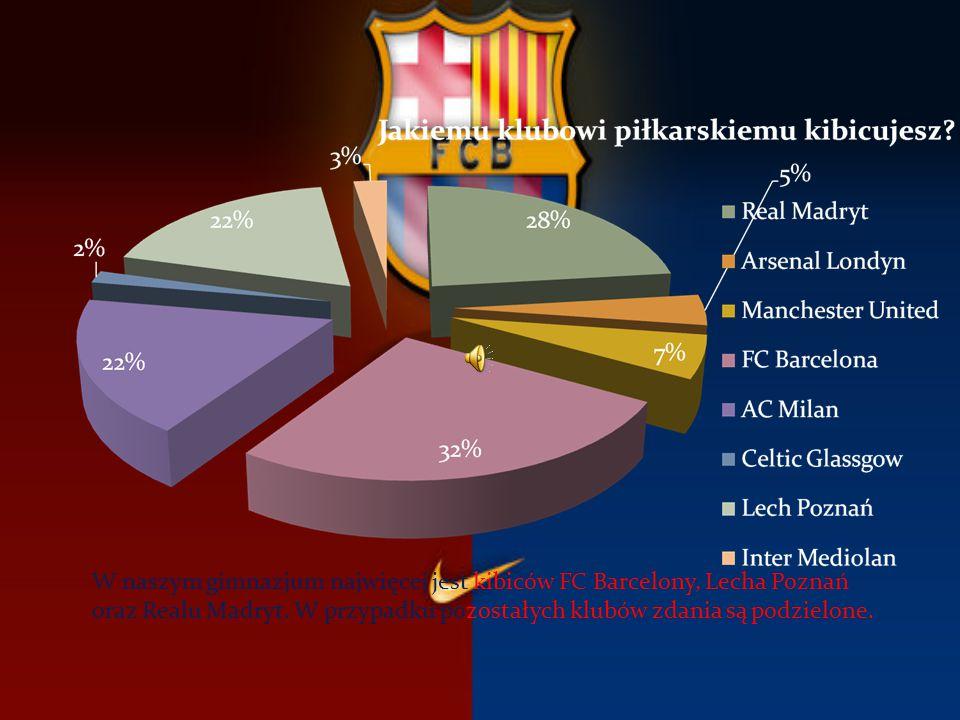 W naszym gimnazjum najwięcej jest kibiców FC Barcelony, Lecha Poznań oraz Realu Madryt.