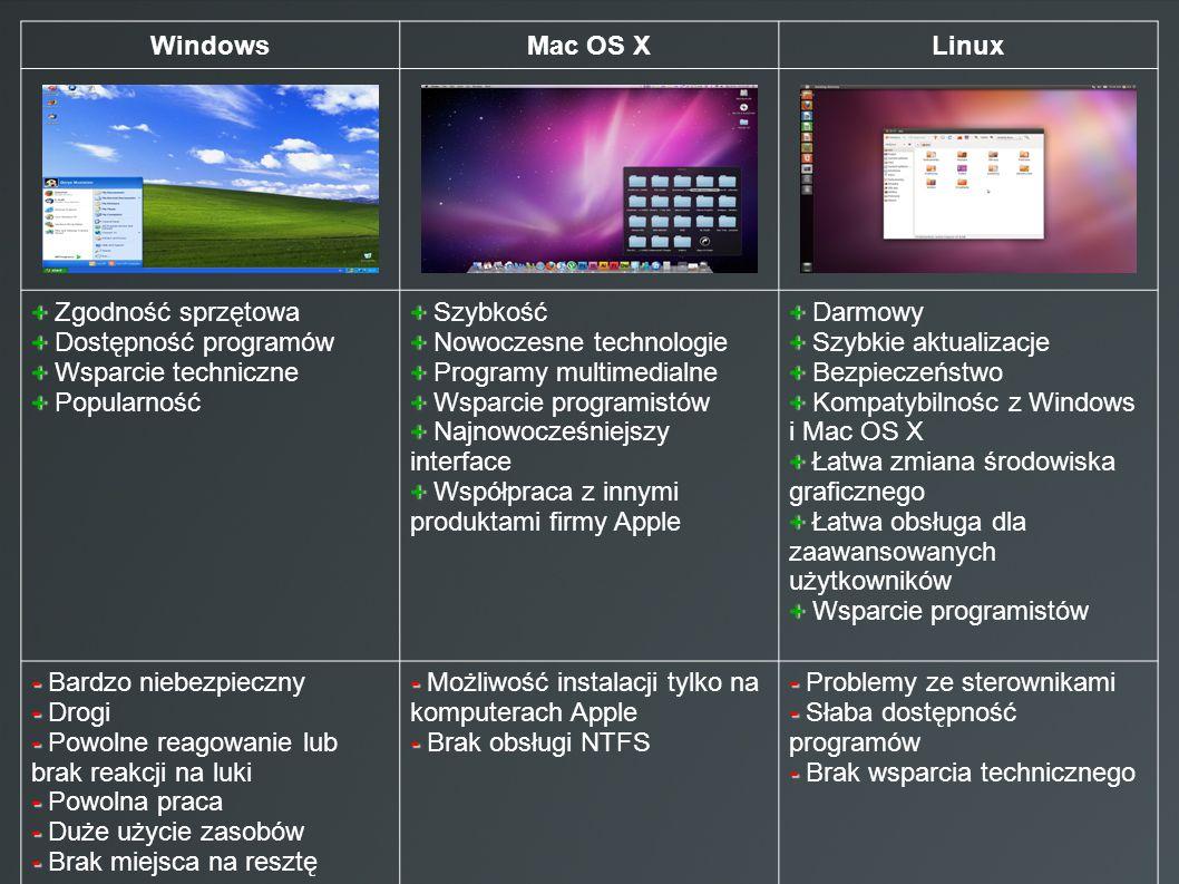 Windows Mac OS X. Linux. + Zgodność sprzętowa. + Dostępność programów. + Wsparcie techniczne. + Popularność.