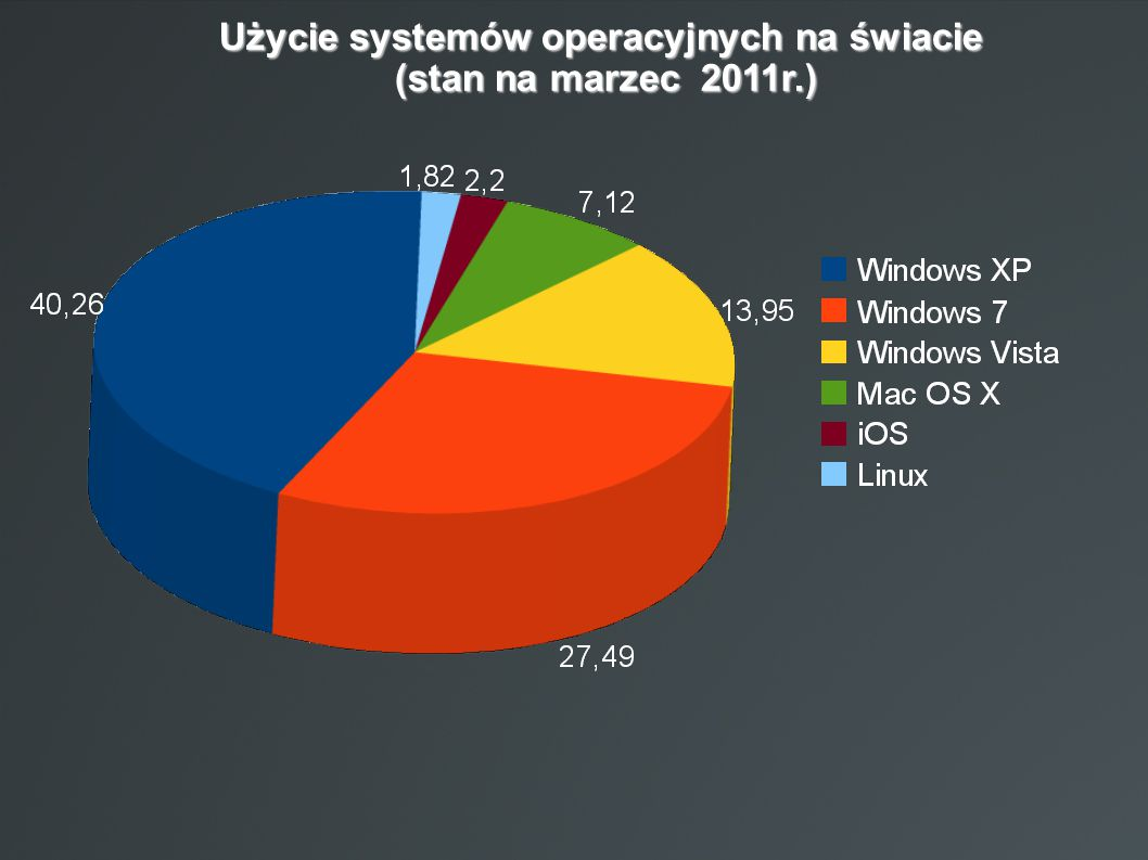 Użycie systemów operacyjnych na świacie