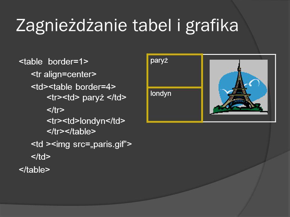 Zagnieżdżanie tabel i grafika