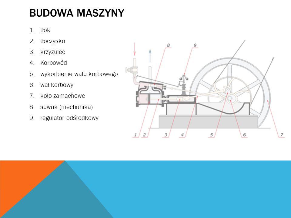 Budowa maszyny tłok tłoczysko krzyżulec Korbowód