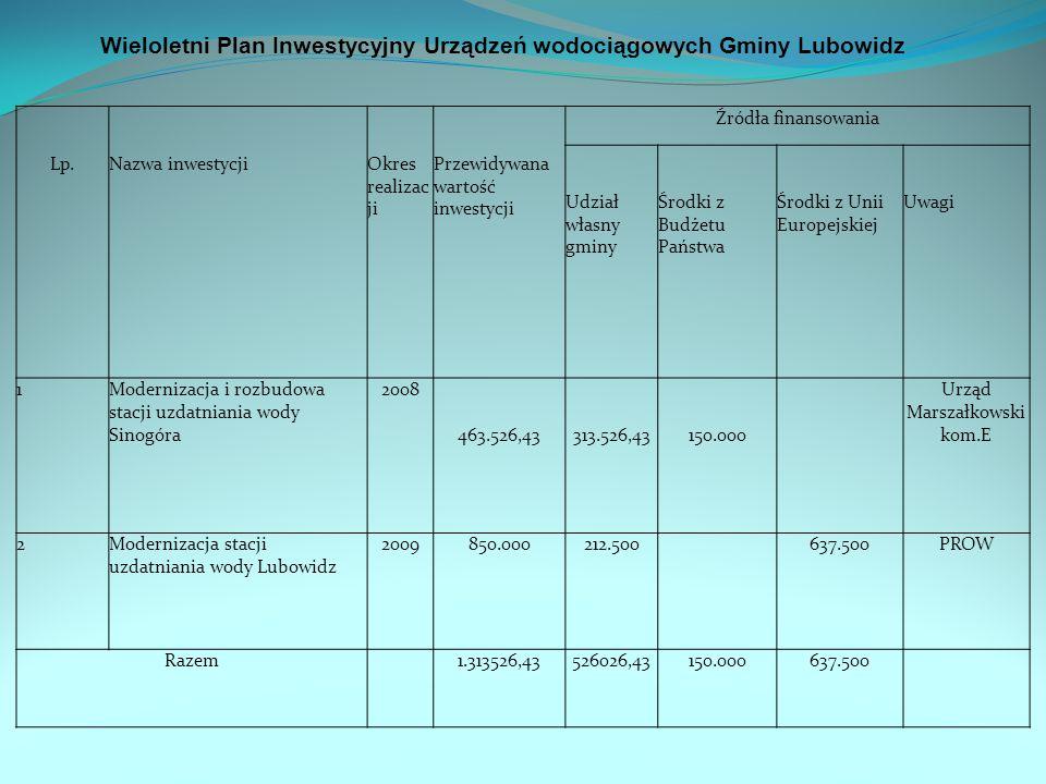 Wieloletni Plan Inwestycyjny Urządzeń wodociągowych Gminy Lubowidz