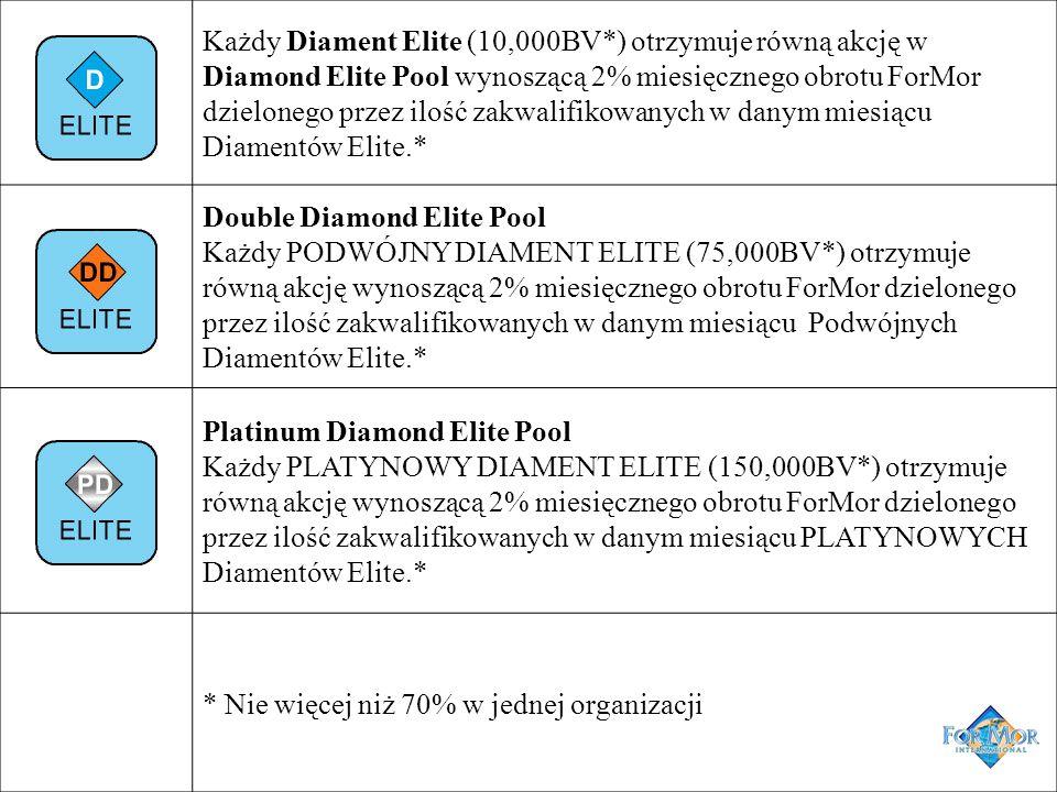 Każdy Diament Elite (10,000BV