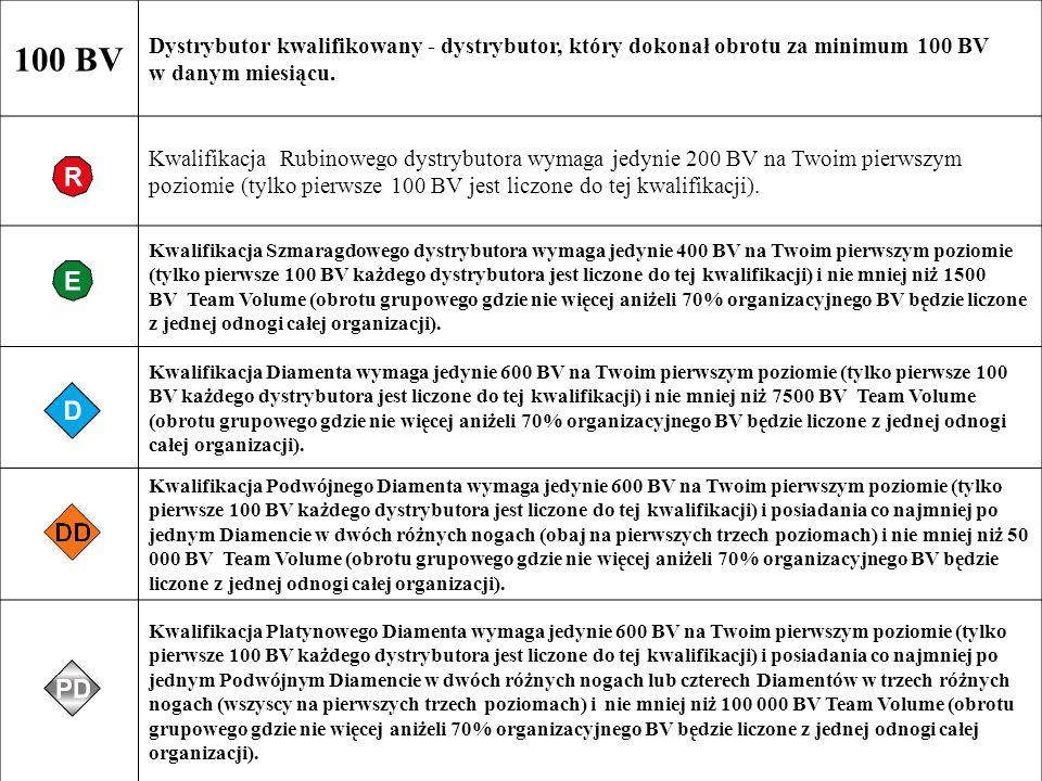 100 BV Dystrybutor kwalifikowany - dystrybutor, który dokonał obrotu za minimum 100 BV w danym miesiącu.