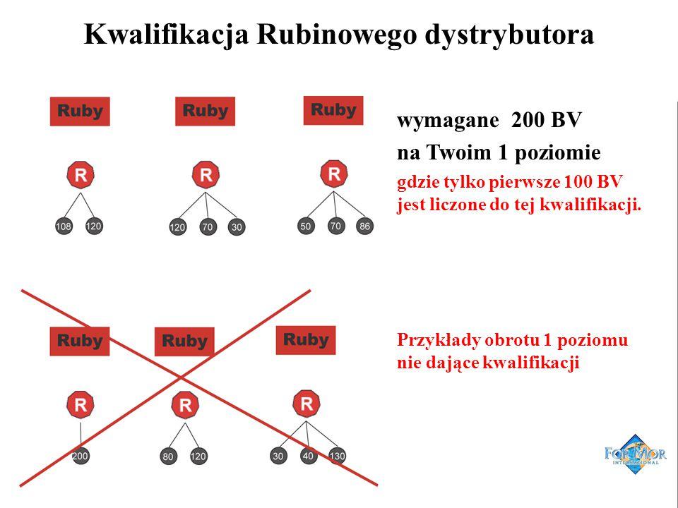 Kwalifikacja Rubinowego dystrybutora