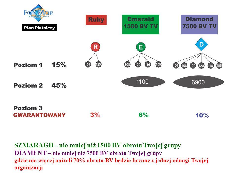 SZMARAGD – nie mniej niż 1500 BV obrotu Twojej grupy