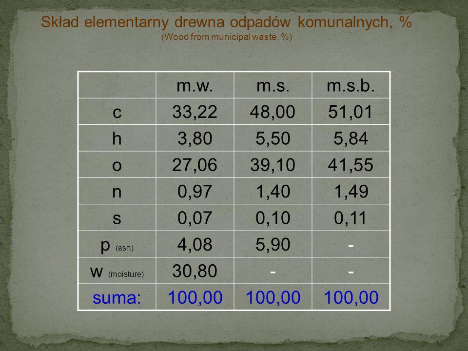 Skład elementarny drewna odpadów komunalnych, %