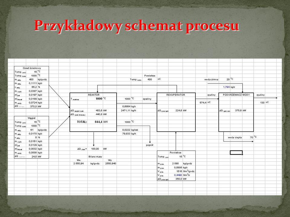 Przykładowy schemat procesu