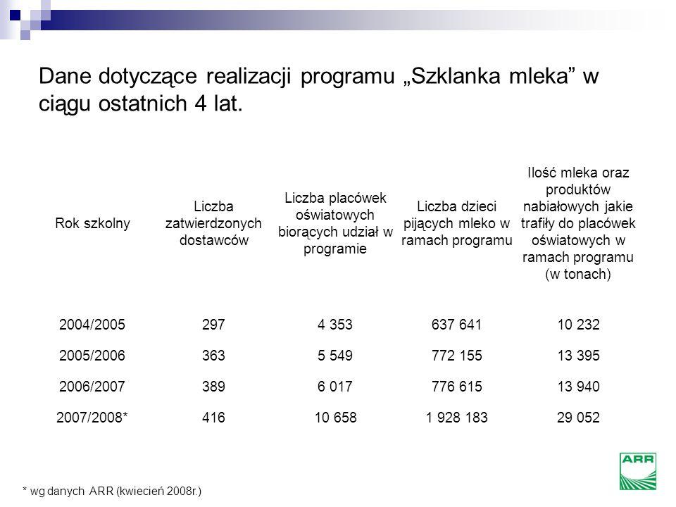 """Dane dotyczące realizacji programu """"Szklanka mleka w ciągu ostatnich 4 lat."""