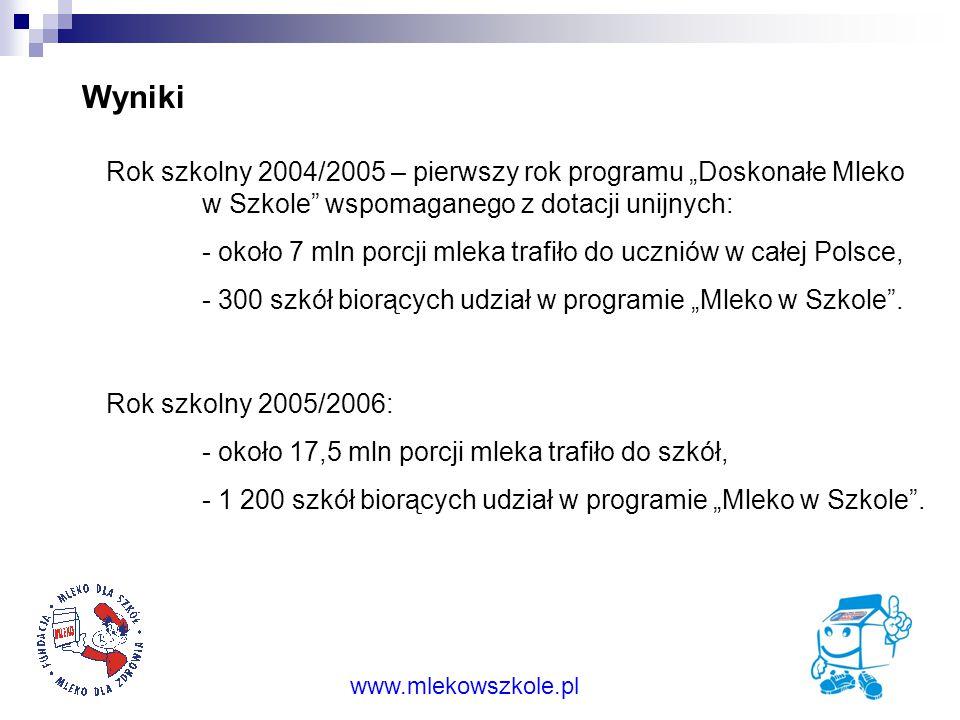 """Wyniki Rok szkolny 2004/2005 – pierwszy rok programu """"Doskonałe Mleko w Szkole wspomaganego z dotacji unijnych:"""