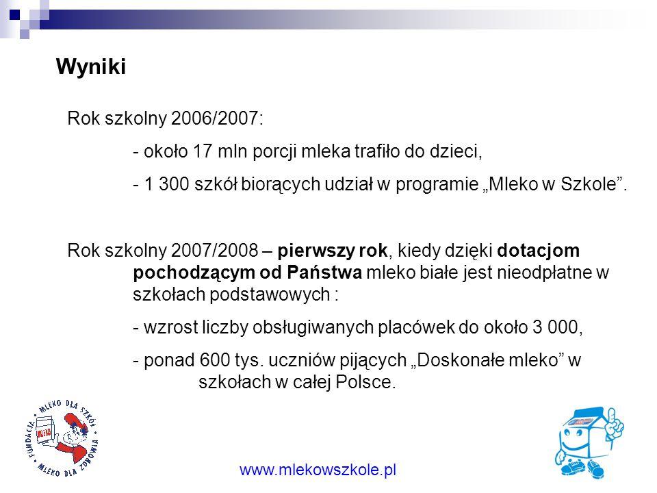 """Wyniki Rok szkolny 2006/2007: - około 17 mln porcji mleka trafiło do dzieci, - 1 300 szkół biorących udział w programie """"Mleko w Szkole ."""