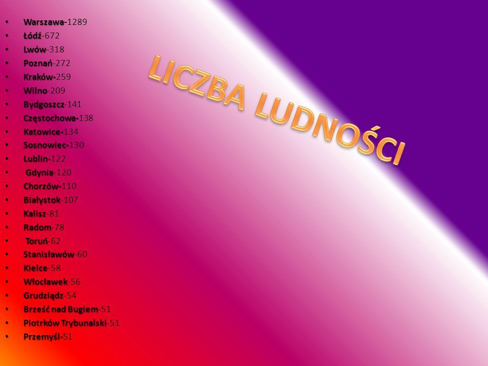 LICZBA LUDNOŚCI Warszawa-1289 Łódź-672 Lwów-318 Poznań-272 Kraków-259