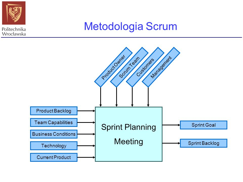 Metodologia Scrum Sprint Planning Meeting Product Owner Scrum Team