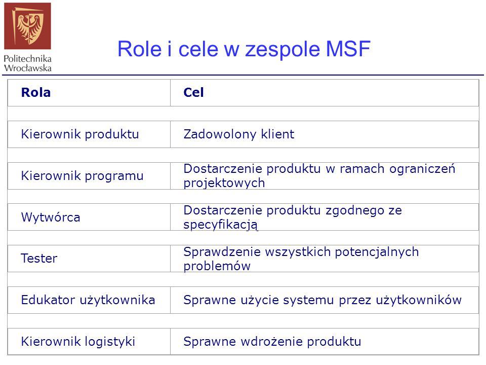 Role i cele w zespole MSF