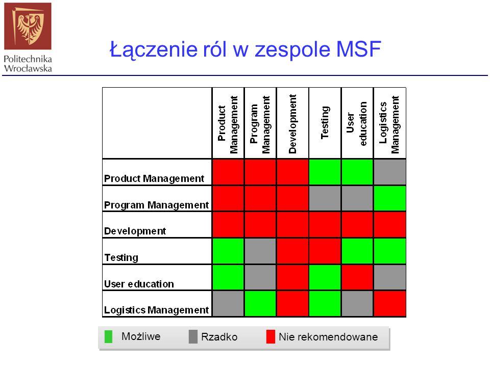 Łączenie ról w zespole MSF