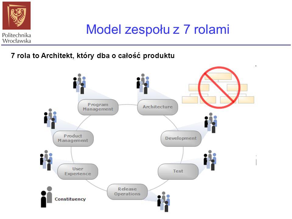Model zespołu z 7 rolami 7 rola to Architekt, który dba o całość produktu.