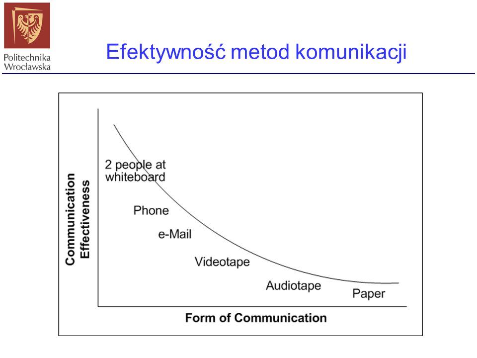 Efektywność metod komunikacji