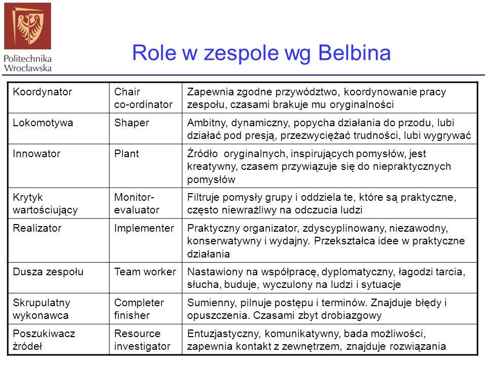 Role w zespole wg Belbina