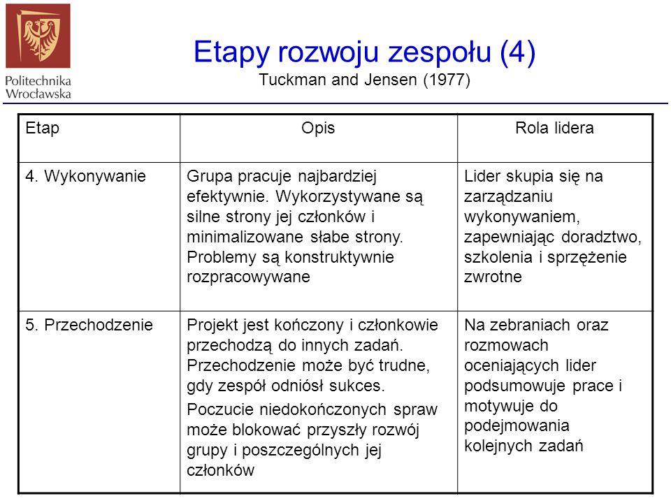 Etapy rozwoju zespołu (4)