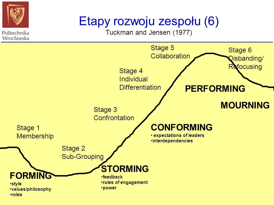 Etapy rozwoju zespołu (6)