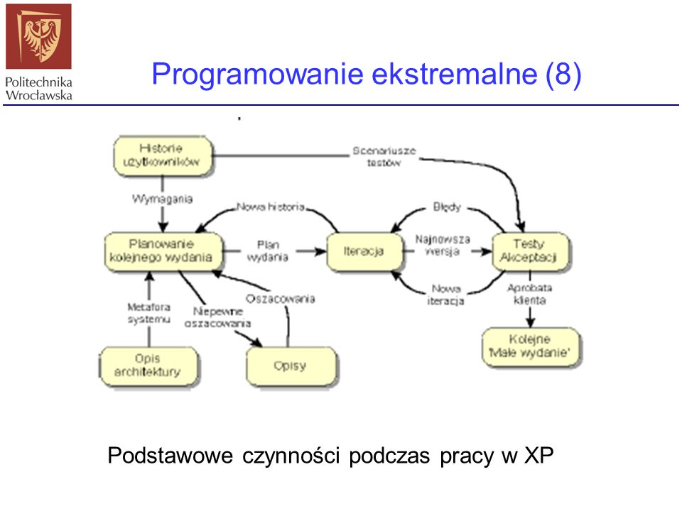 Programowanie ekstremalne (8)