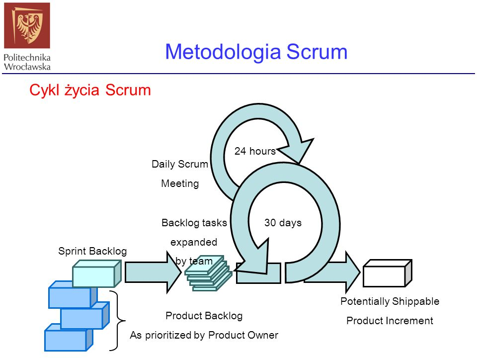 Metodologia Scrum Cykl życia Scrum 24 hours Daily Scrum Meeting