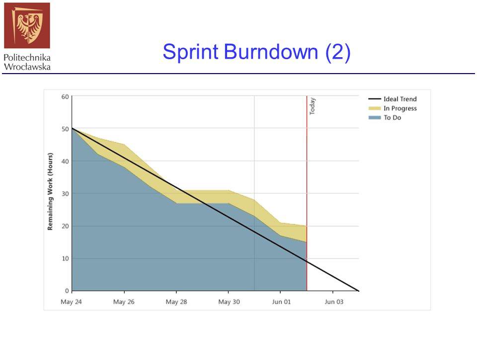 Sprint Burndown (2)