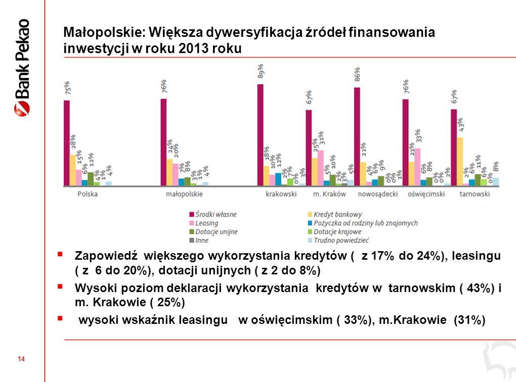 Polska: Rosnące znaczenie eksportu mikro i małych firm