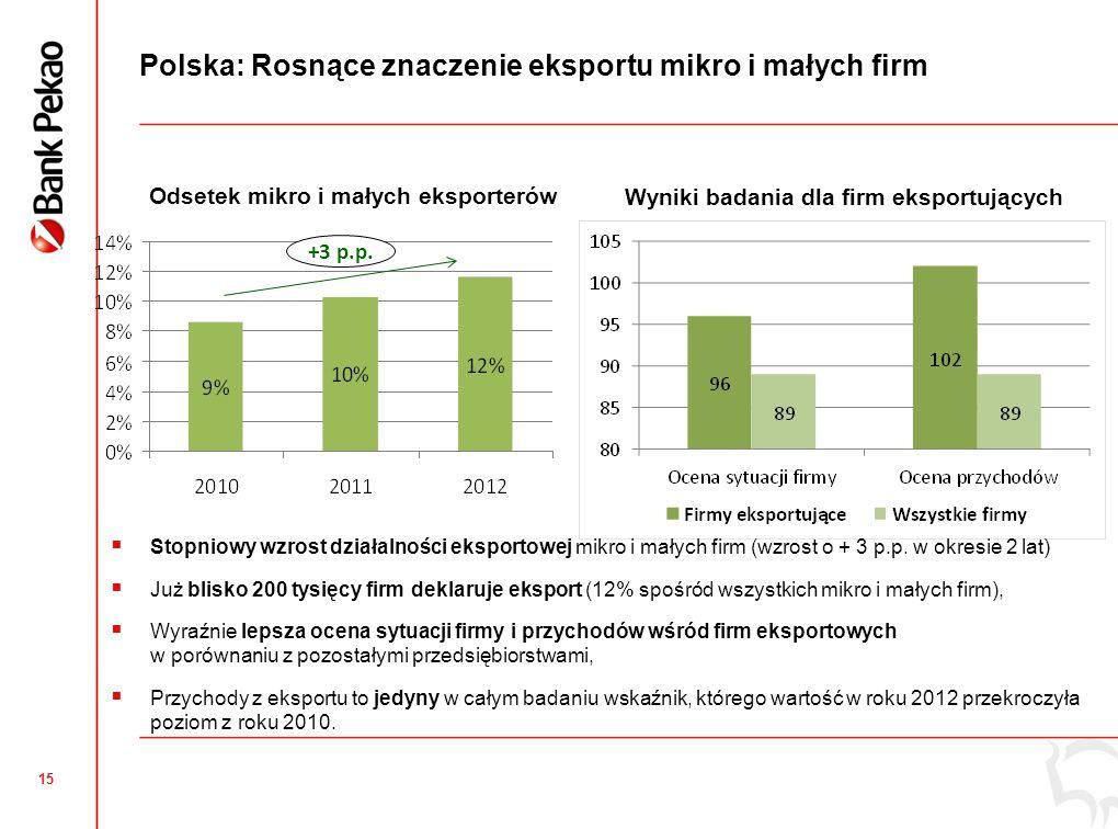 Małopolskie: Eksport mikro i małych firm
