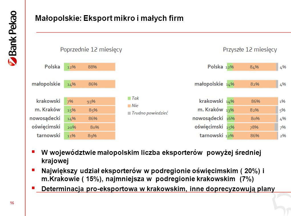 Małopolskie: Ocena jakości usług świadczonych przedsiębiorcom przez lokalną administrację….