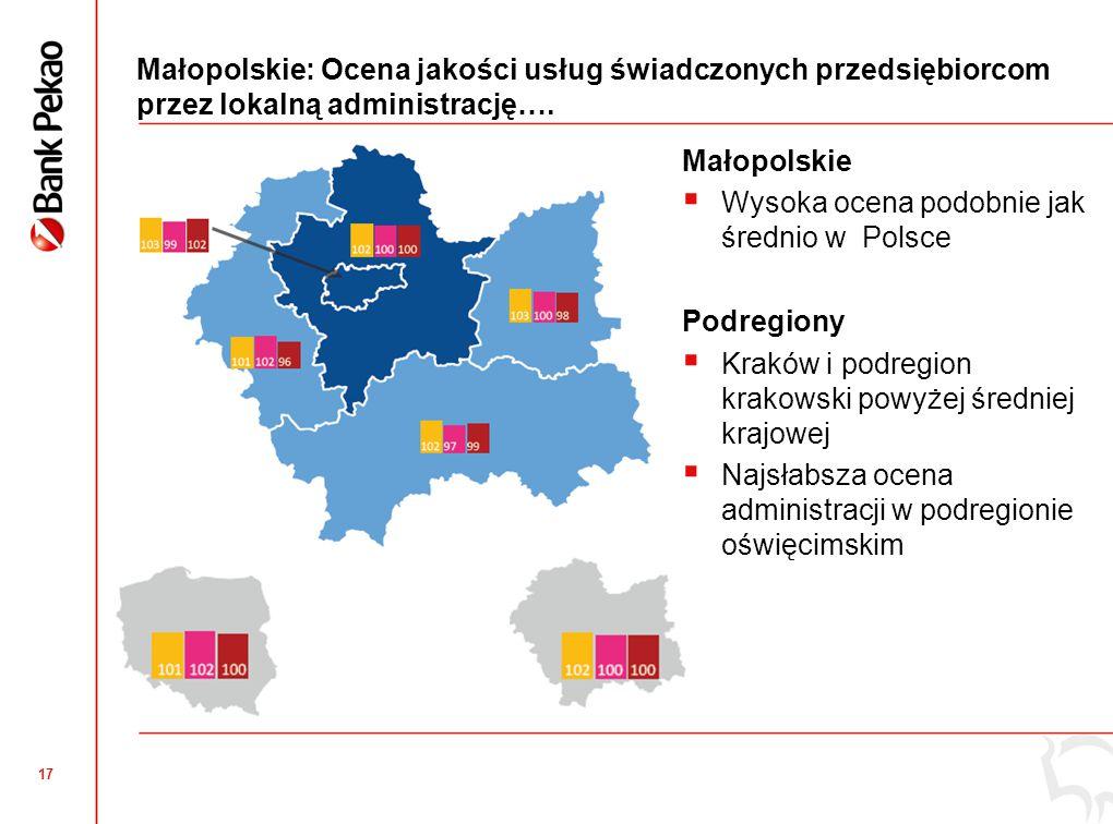 Małopolskie: Innowacyjność mikro i małych firm