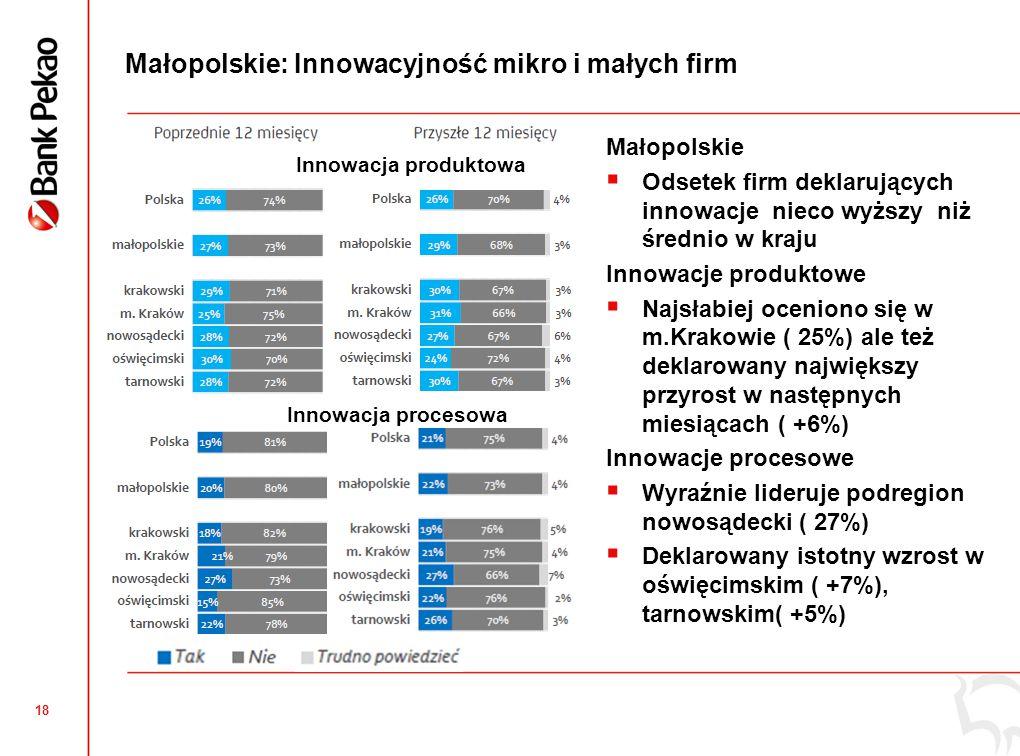 Bariery rozwoju według mikro i małych firm