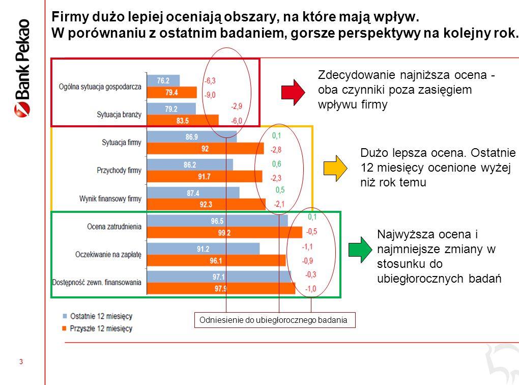 Ogólny Wskaźnik Koniunktury Mikro i Małych Firm