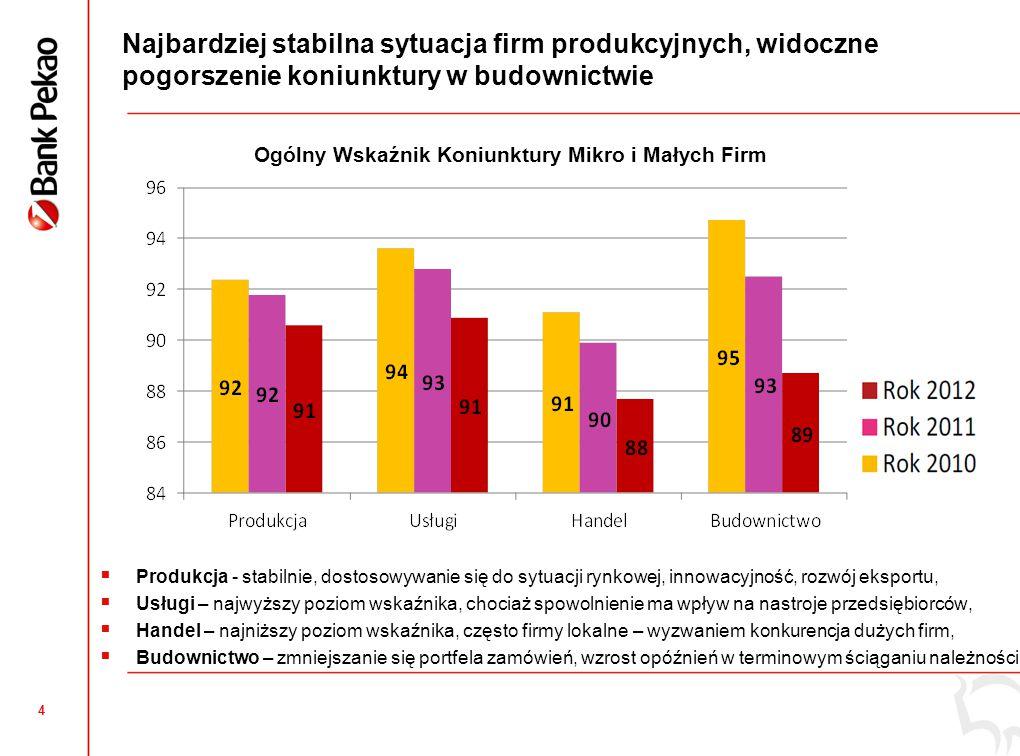 Ogólny Wskaźnik Koniunktury Mikro i Małych Firm Obszar działania firmy
