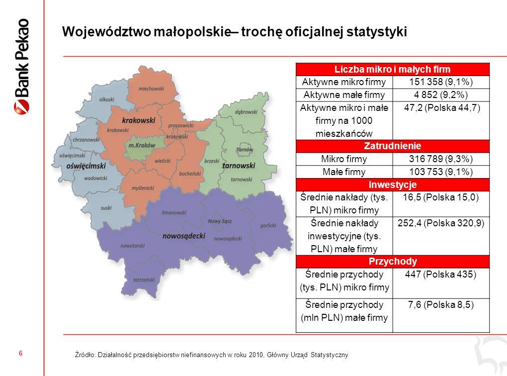 Małopolskie: Ogólny Wskaźnik Koniunktury Mikro i Małych Firm