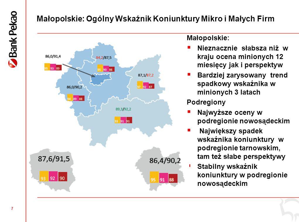 Małopolskie słabiej oceniło sytuację w poprzednich 12 miesiącach , relatywnie lepiej oceniano w nowosądeckim ( 6x), najsłabiej w krakowskim( 6x) , Kraków – najniżej ocenił oczekiwanie na zapłatę
