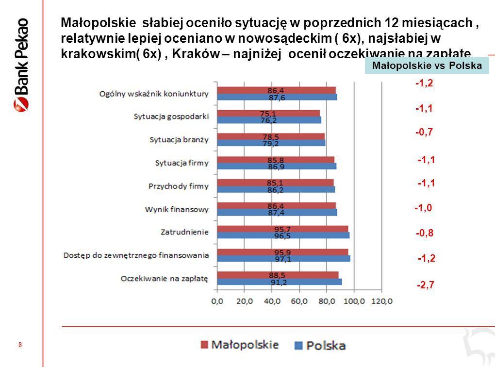 Małopolskie – również słabsza prognoza na 12 miesiecy, największy optymizm w nowosądeckim (4x), Krakowie (3x) mniejszy w tarnowskim ( 5x)