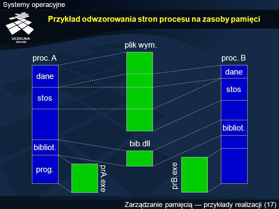 Przykład odwzorowania stron procesu na zasoby pamięci